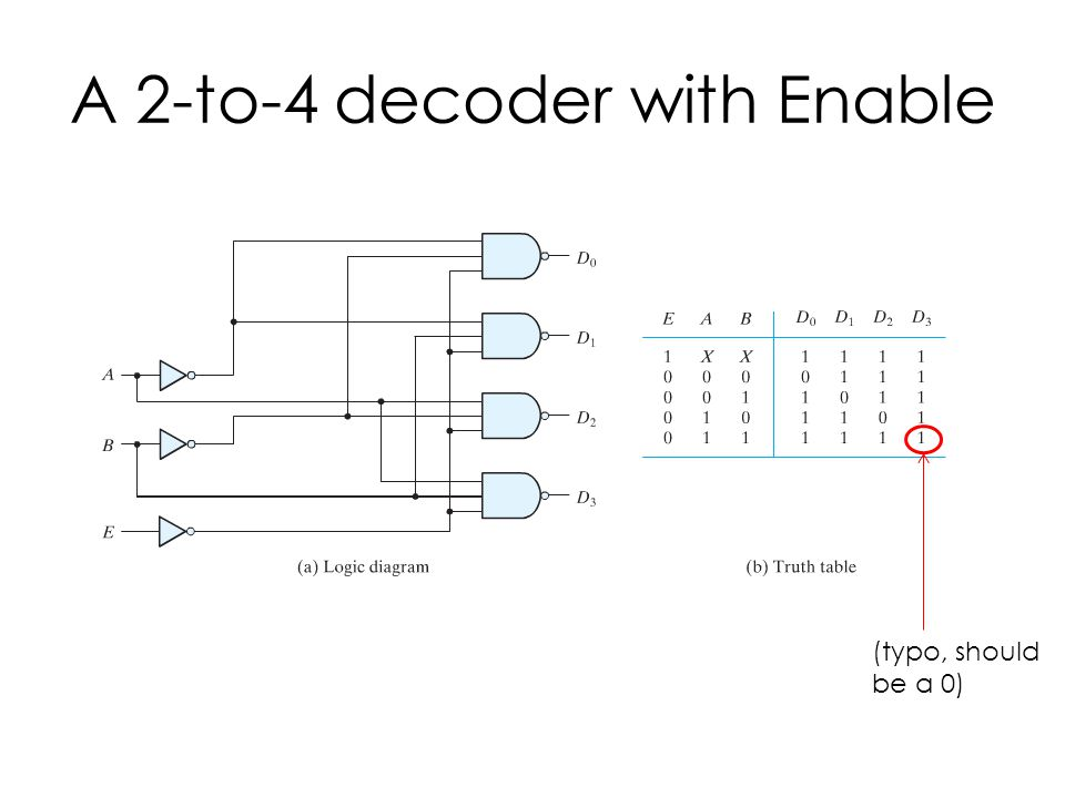 A 2-to-4 decoder with Enable