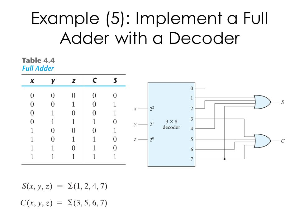 Example (5): Implement a Full Adder with a Decoder