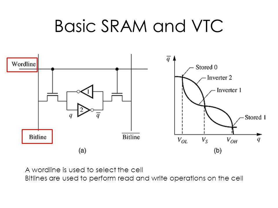 Basic SRAM and VTC A wordline is used to select the cell