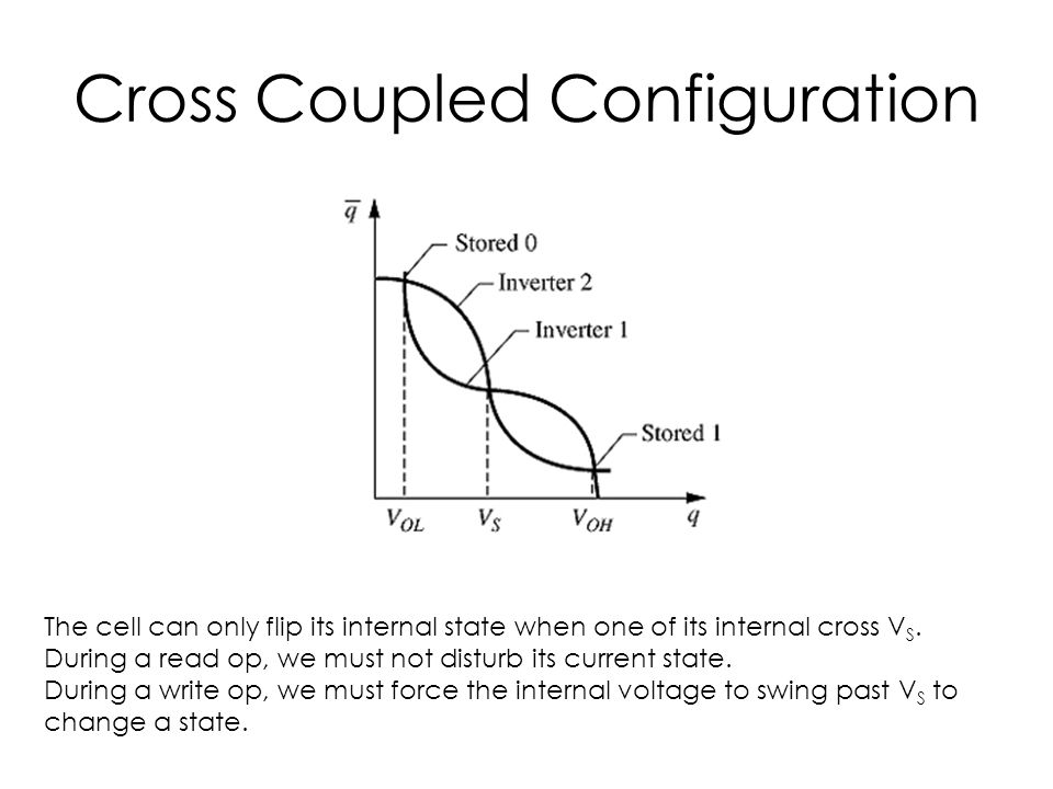 Cross Coupled Configuration