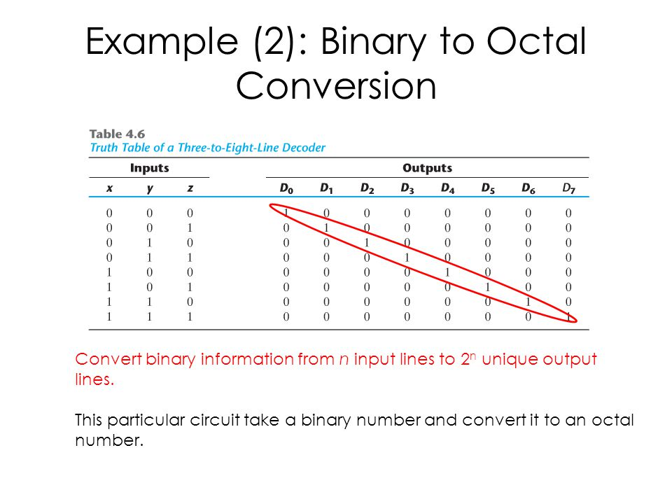 Example (2): Binary to Octal Conversion
