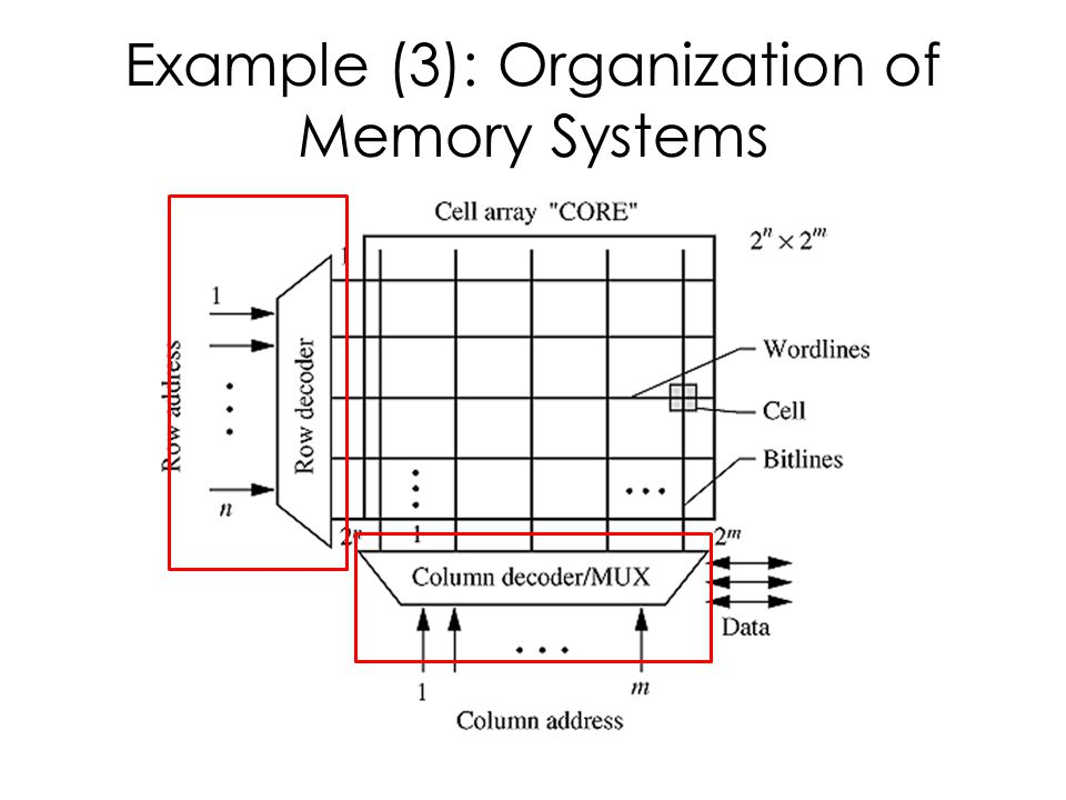 Example (3): Organization of Memory Systems