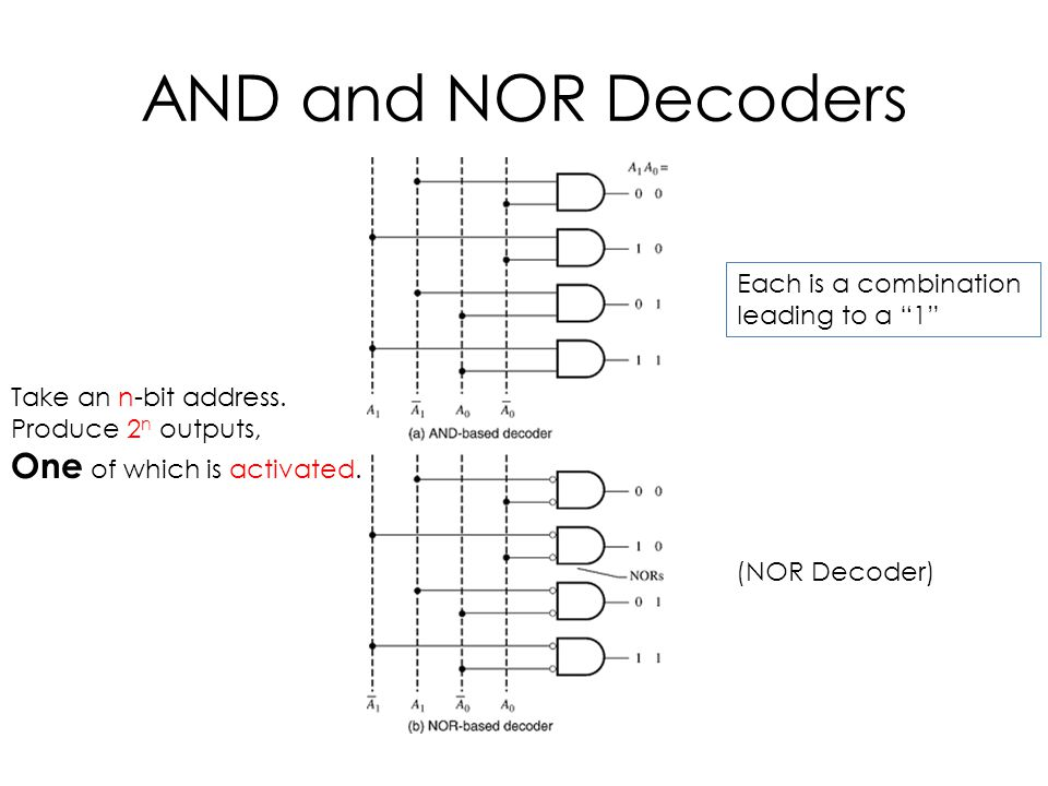 AND and NOR Decoders One of which is activated. Each is a combination