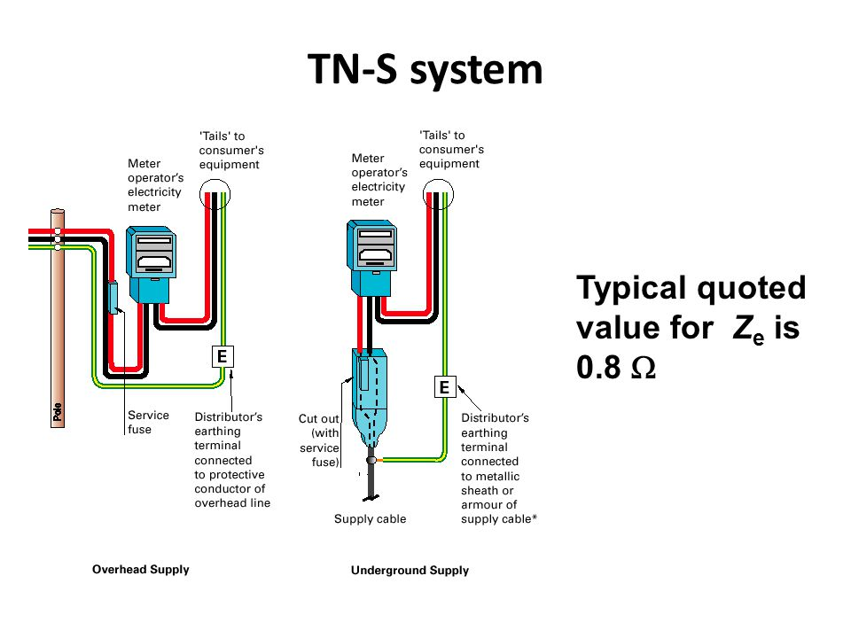 TN-S system Typical quoted value for Ze is 0.8 W