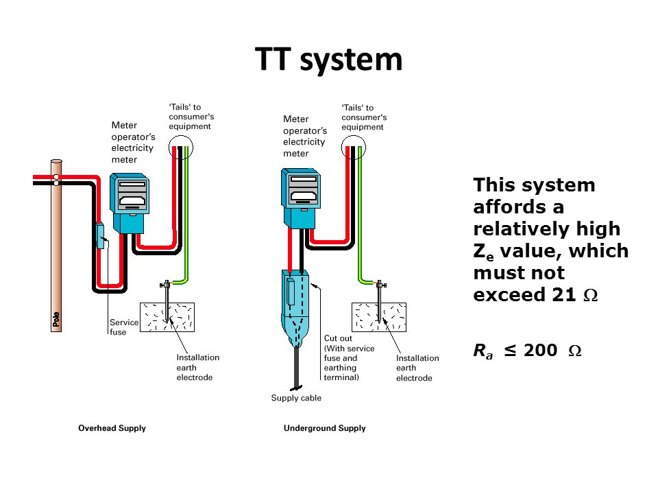 TT system This system affords a relatively high Ze value, which must not exceed 21 W Ra ≤ 200 W
