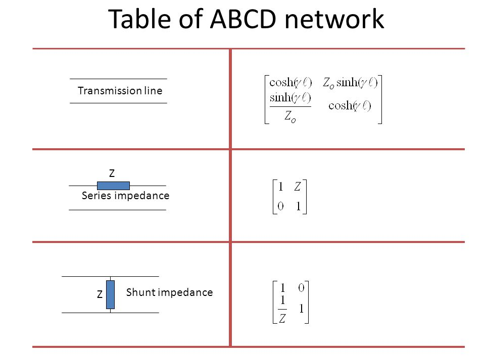 Table of ABCD network Transmission line Z Series impedance