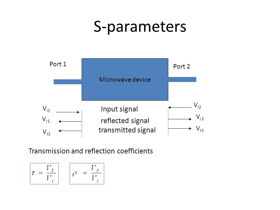 S-parameters Input signal reflected signal transmitted signal