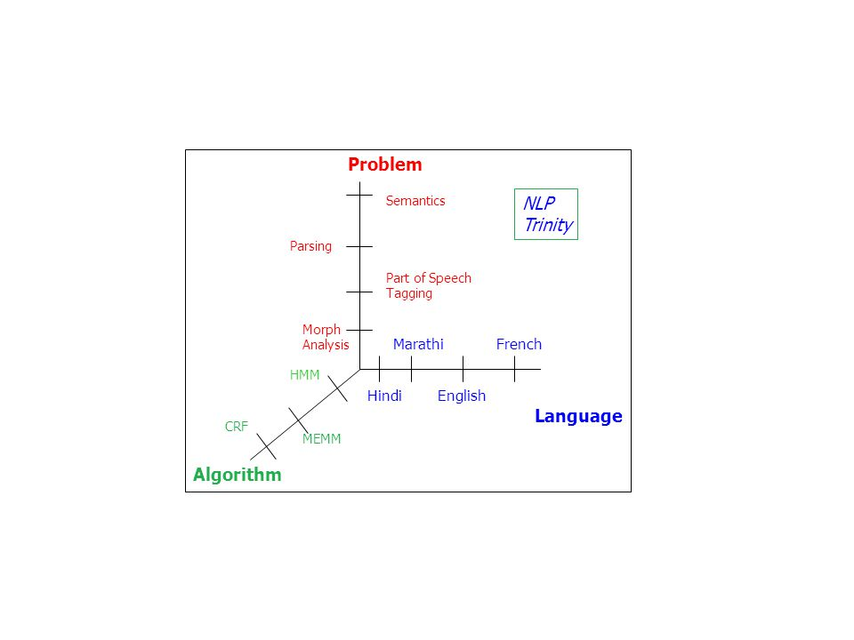 Problem NLP Trinity Language Algorithm Marathi French Hindi English