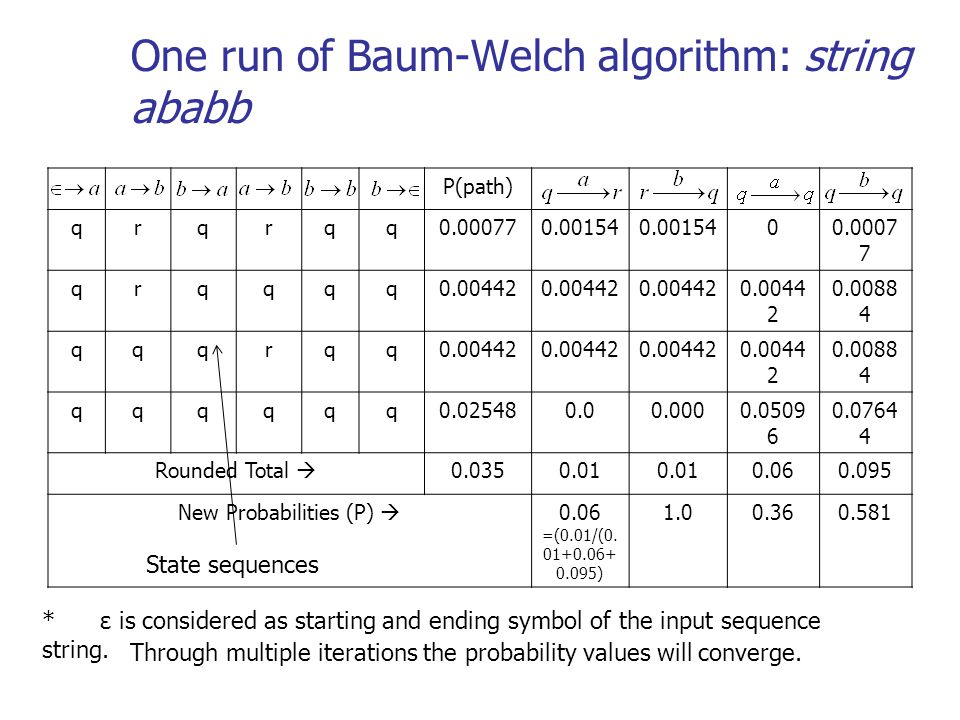 One run of Baum-Welch algorithm: string ababb