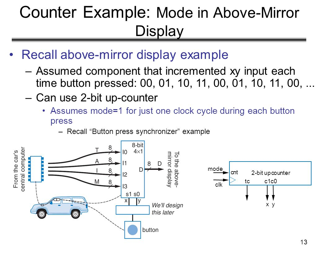 Counter Example: Mode in Above-Mirror Display