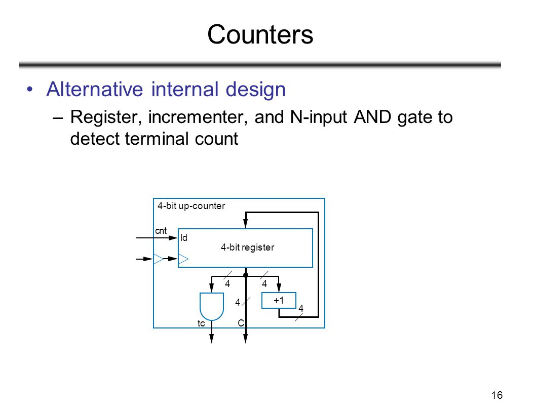 Counters Alternative internal design