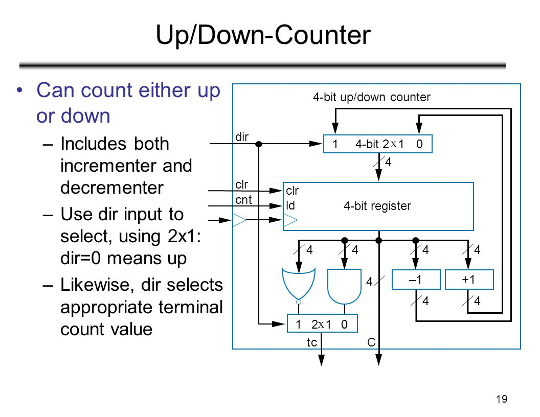 Up/Down-Counter Can count either up or down