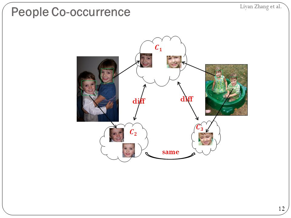 People Co-occurrence diff same