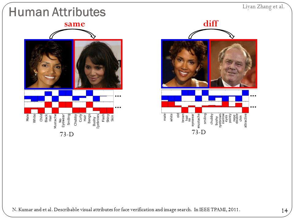 Human Attributes same diff 73-D 73-D