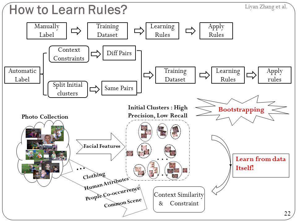 How to Learn Rules …… … Manually Label Learning Rules Apply Rules