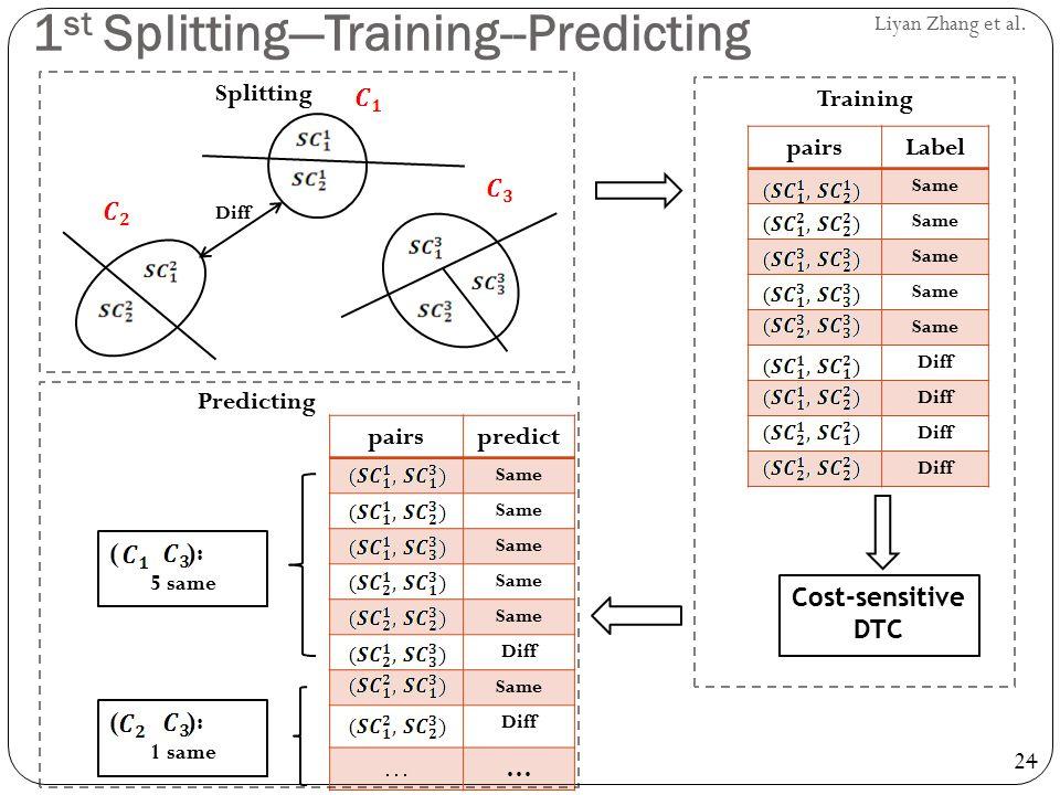 1st Splitting—Training--Predicting