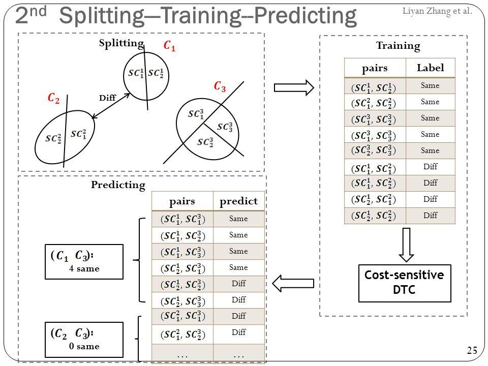 2nd Splitting—Training--Predicting