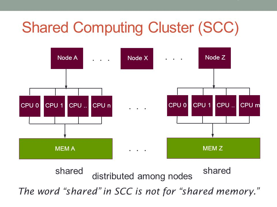 Shared Computing Cluster (SCC)
