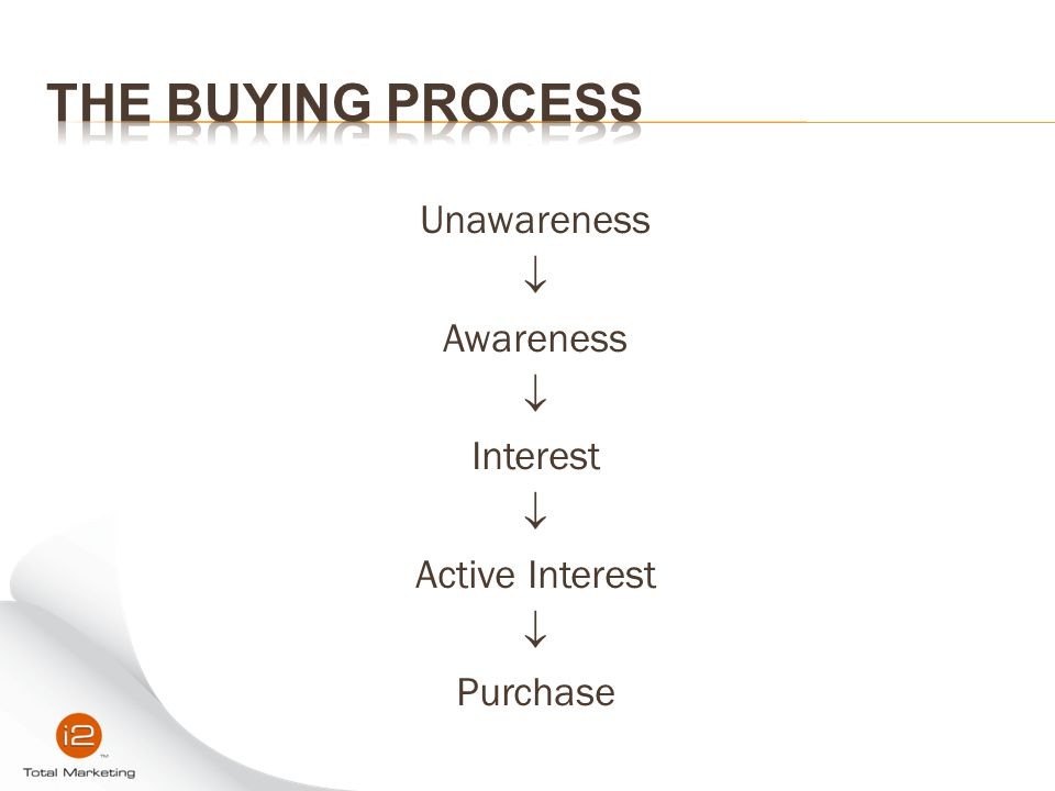 Unawareness  Awareness Interest Active Interest Purchase