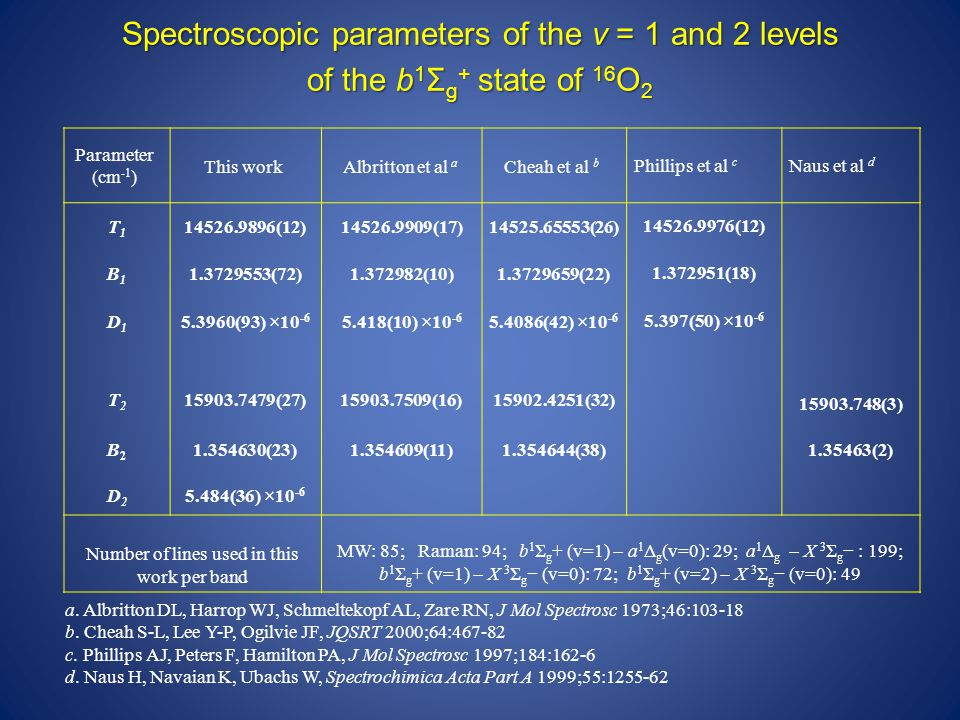 Spectroscopic parameters of the v = 1 and 2 levels