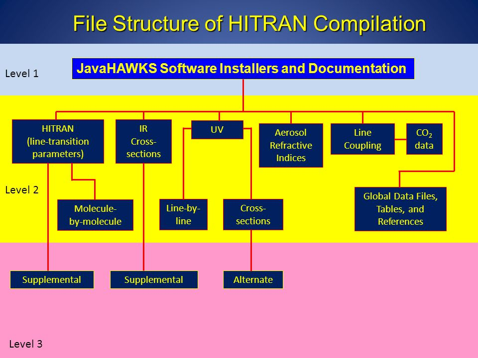 File Structure of HITRAN Compilation