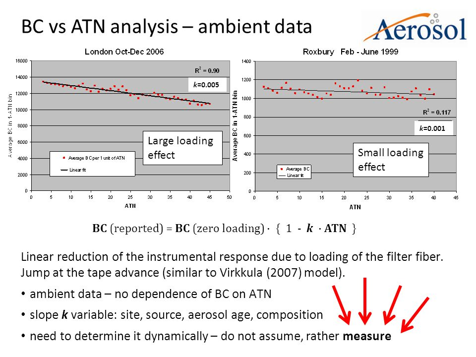 BC vs ATN analysis – ambient data