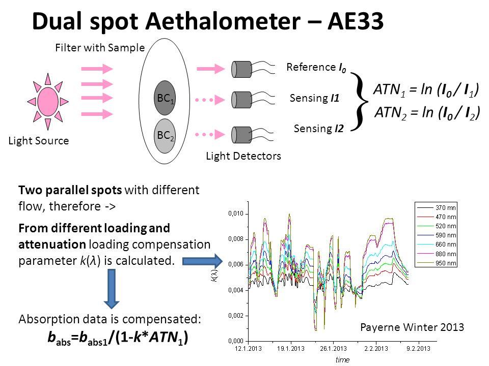 Dual spot Aethalometer – AE33
