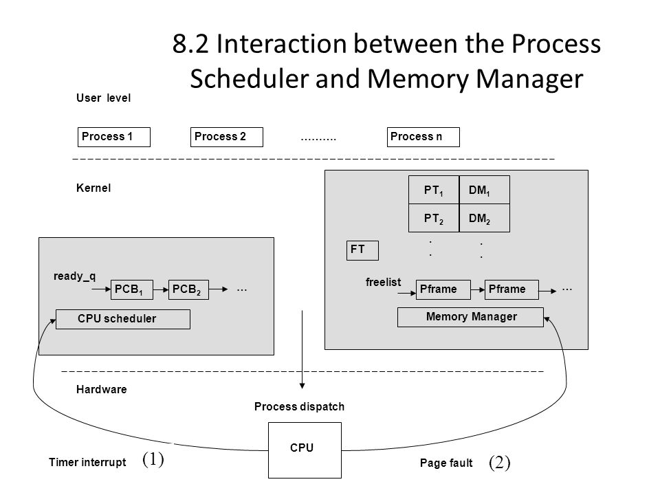 8.2 Interaction between the Process Scheduler and Memory Manager