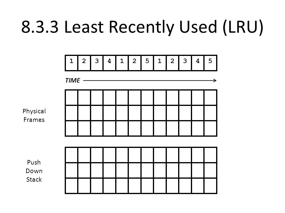 8.3.3 Least Recently Used (LRU)