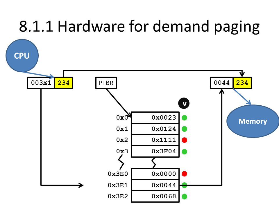 8.1.1 Hardware for demand paging