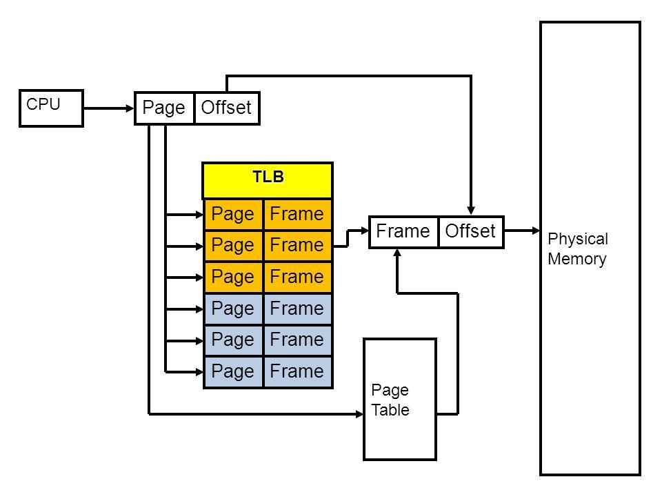 Page Offset Page Frame Frame Offset Page Frame Page Frame Page Frame