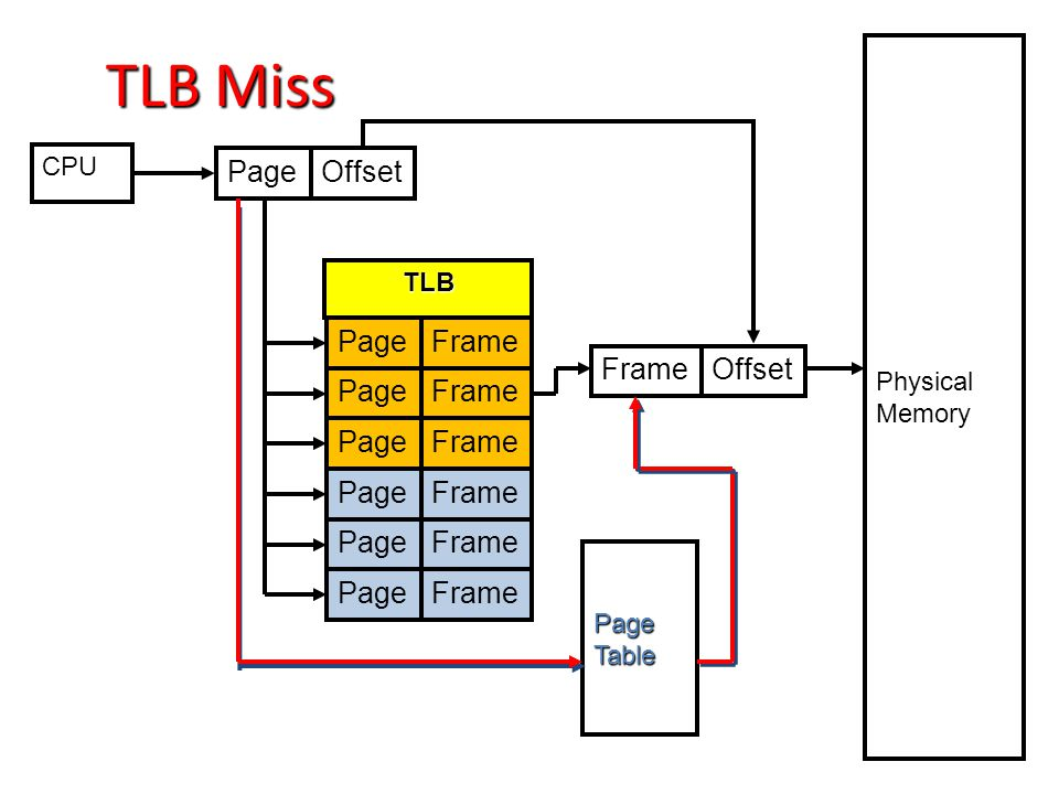 TLB Miss Page Offset Page Frame Frame Offset Page Frame Page Frame