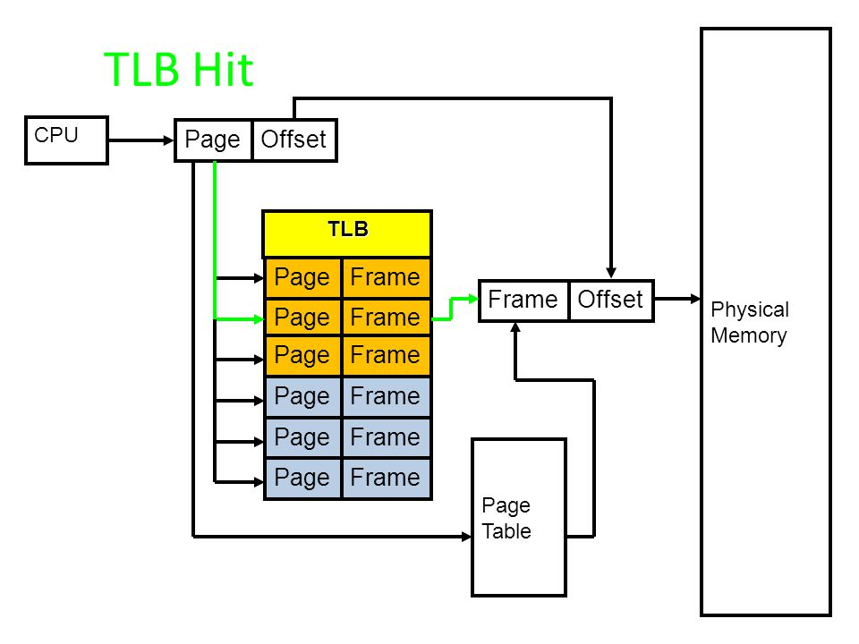 TLB Hit Page Offset Page Frame Frame Offset Page Frame Page Frame Page