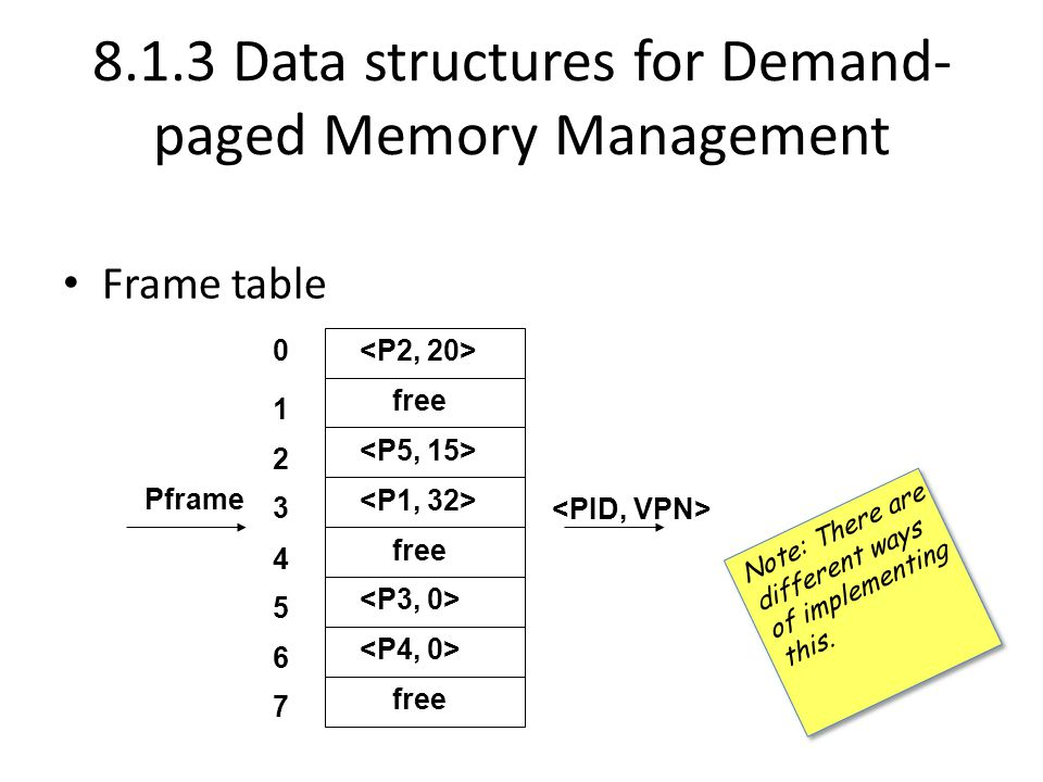 8.1.3 Data structures for Demand-paged Memory Management