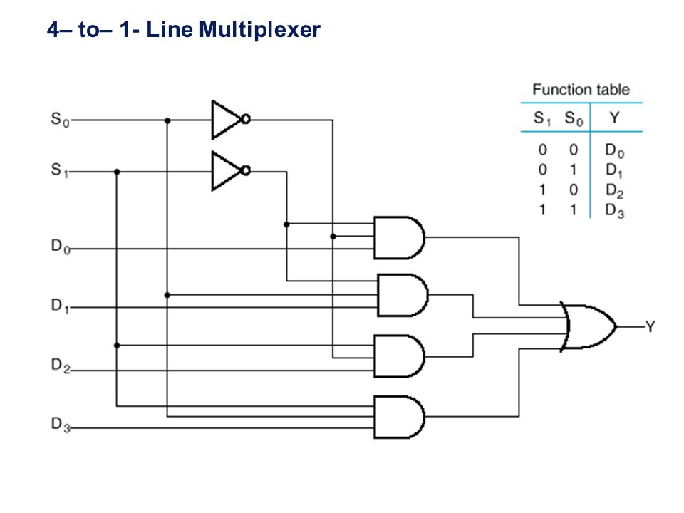 4– to– 1- Line Multiplexer