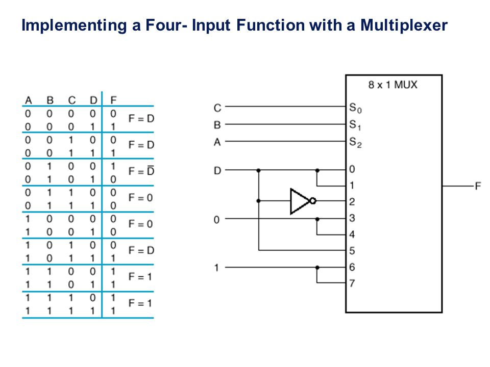 Implementing a Four- Input Function with a Multiplexer