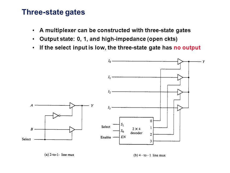 Three-state gates A multiplexer can be constructed with three-state gates. Output state: 0, 1, and high-impedance (open ckts)