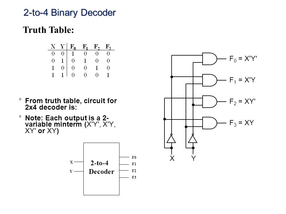 2-to-4 Binary Decoder Truth Table: F0 = X Y F1 = X Y F2 = XY F3 = XY