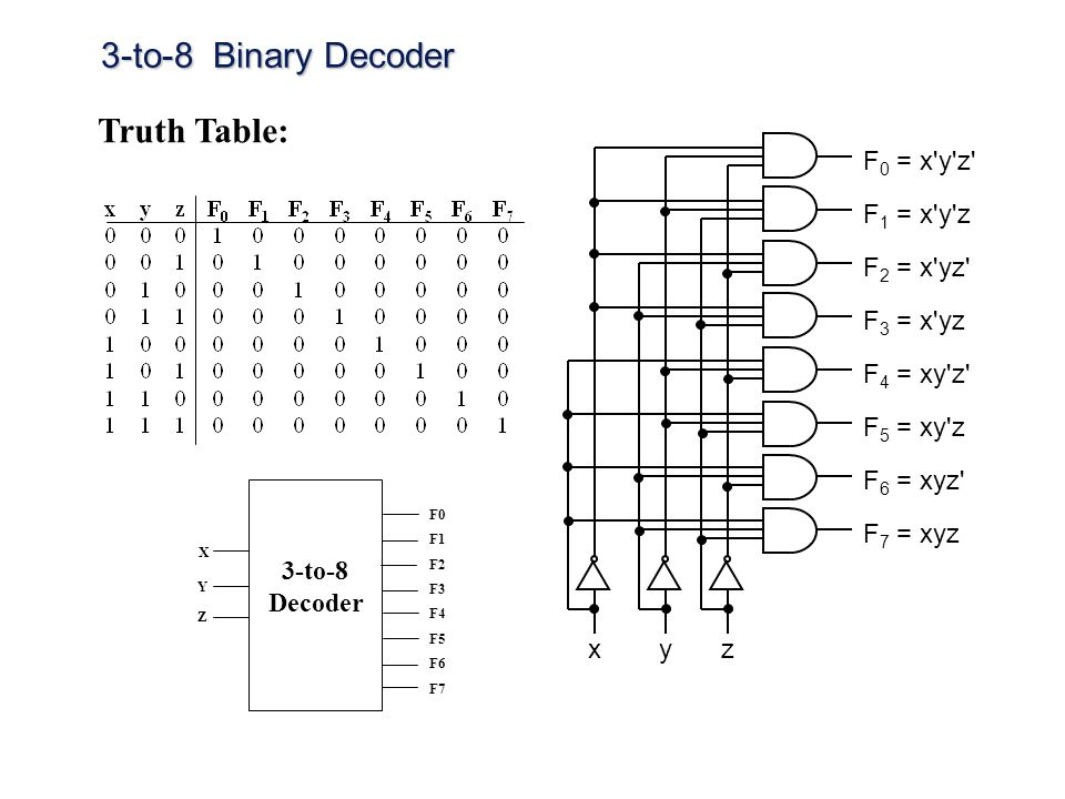 3-to-8 Binary Decoder Truth Table: F1 = x y z x z y F0 = x y z