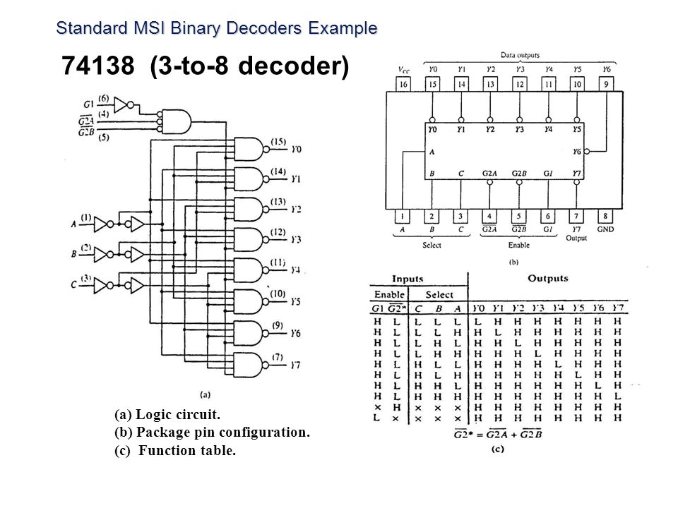 Standard MSI Binary Decoders Example