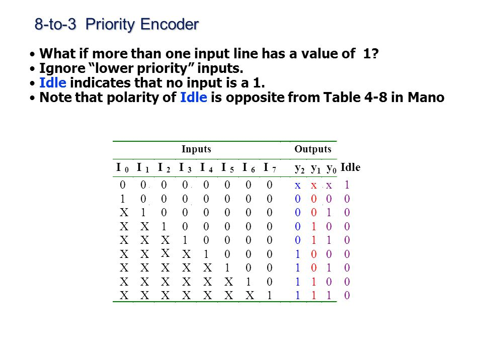8-to-3 Priority Encoder What if more than one input line has a value of 1 Ignore lower priority inputs.