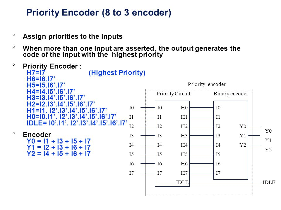 Priority Encoder (8 to 3 encoder)