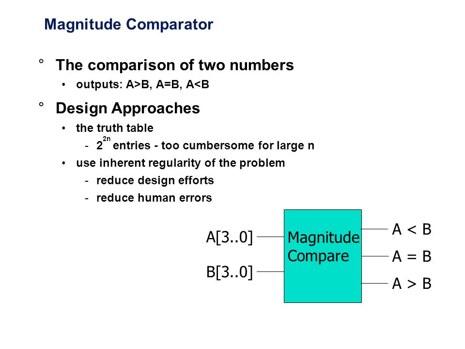 The comparison of two numbers Design Approaches
