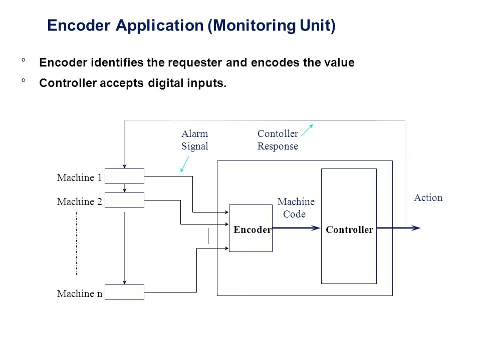 Encoder Application (Monitoring Unit)