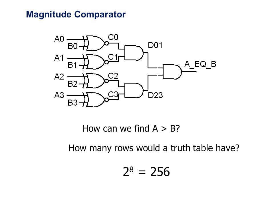 Magnitude Comparator How can we find A > B How many rows would a truth table have 28 = 256