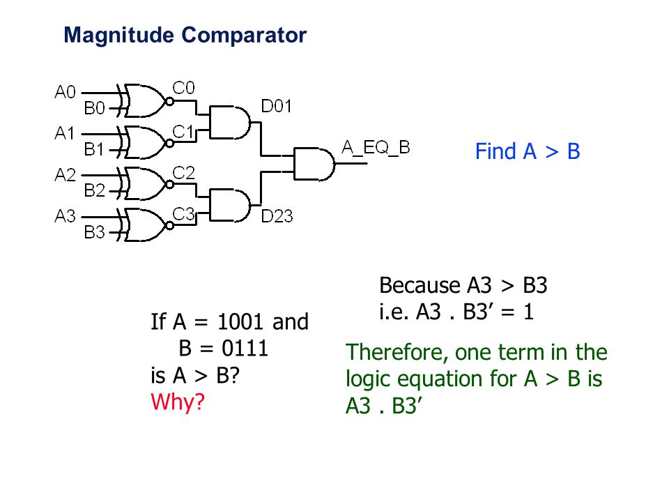 Magnitude Comparator Find A > B. Because A3 > B3. i.e. A3 . B3' = 1. If A = 1001 and. B =