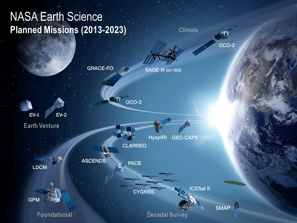 NASA Earth Science Planned Missions (2013-2023)