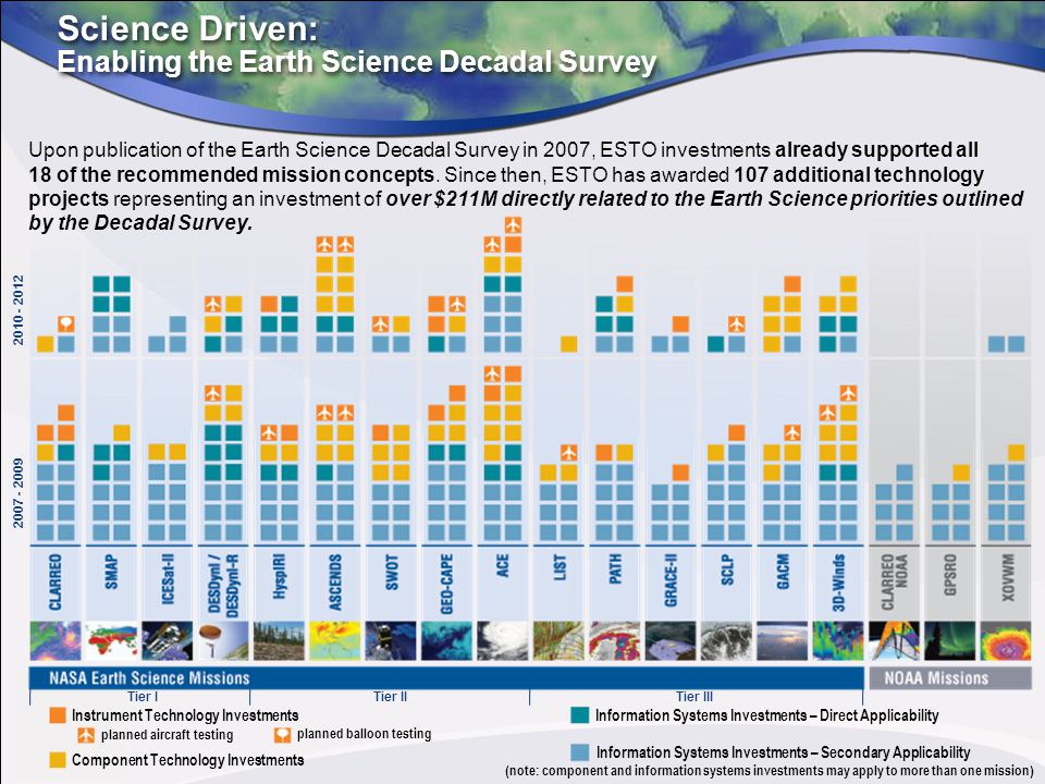 Science Driven: Enabling the Earth Science Decadal Survey