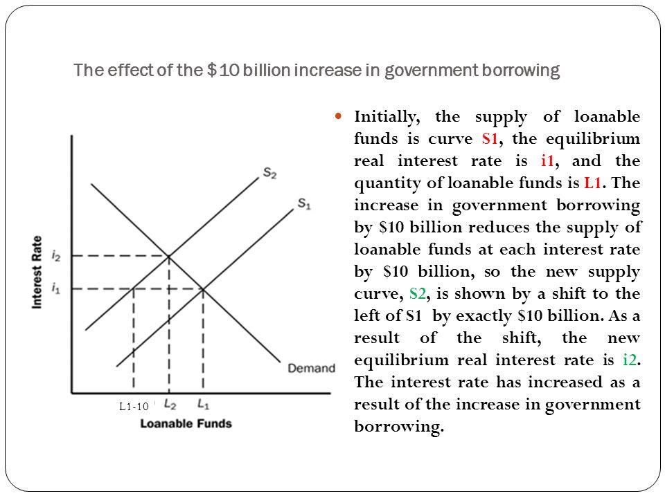 The effect of the $10 billion increase in government borrowing