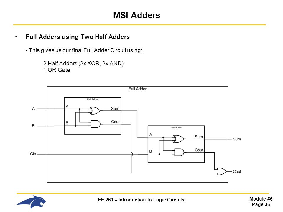 MSI Adders Full Adders using Two Half Adders - This gives us our final Full Adder Circuit using: 2 Half Adders (2x XOR, 2x AND) 1 OR Gate.